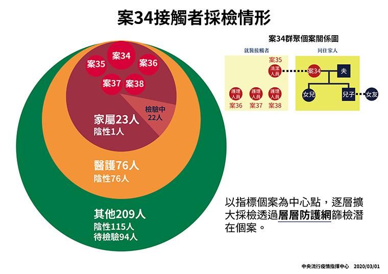 武漢肺炎再增1例 鑽石公主號日本痊癒返台採檢復發